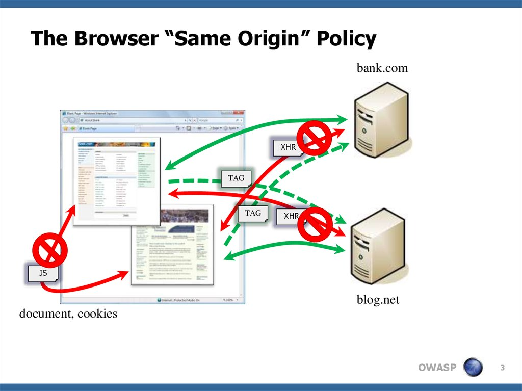 "The Browser ""Same Origin"" Policy"