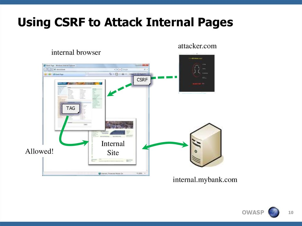 Using CSRF to Attack Internal Pages