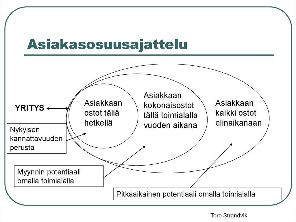 Asiakkuuksien hallinta. 1 opiskelijaversio - online presentation