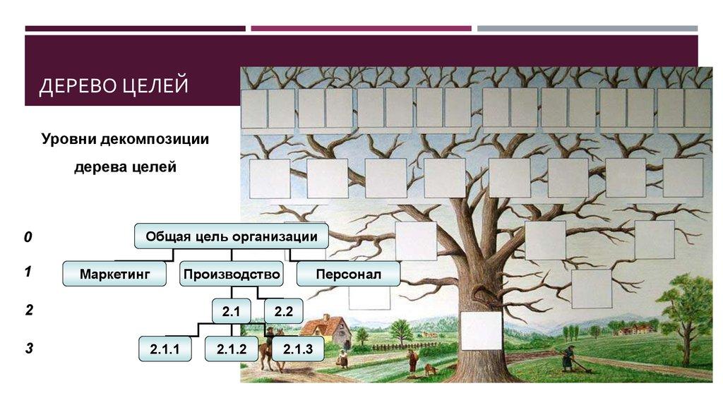 дерево целей пример картинки узнать стоимость