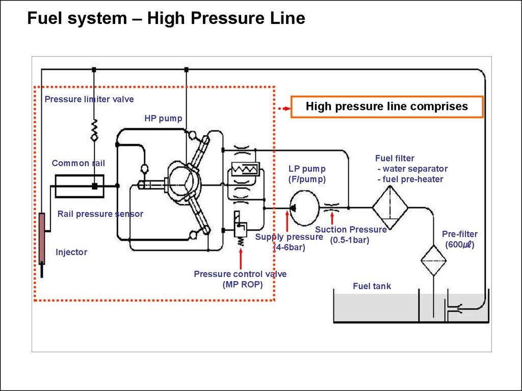 High Pressure Pump Online Presentation In Line Fuel Filters Water System Limiter Valve Comprises Hp Common Rail Lp F Filter Separator