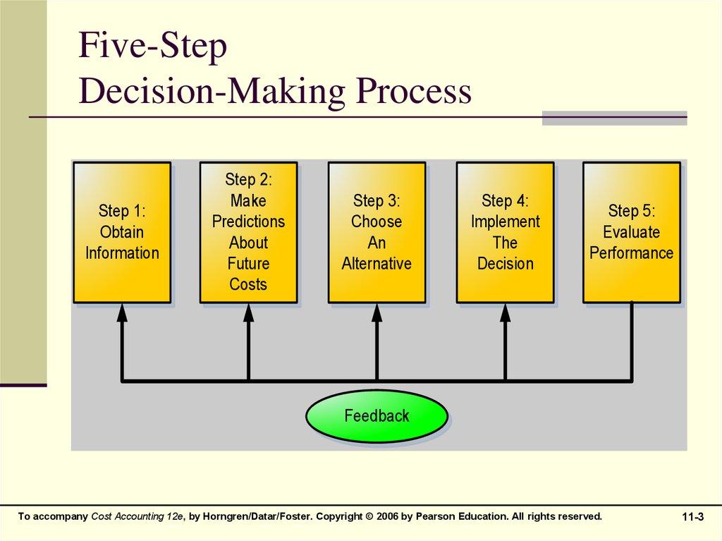 five step decision making process