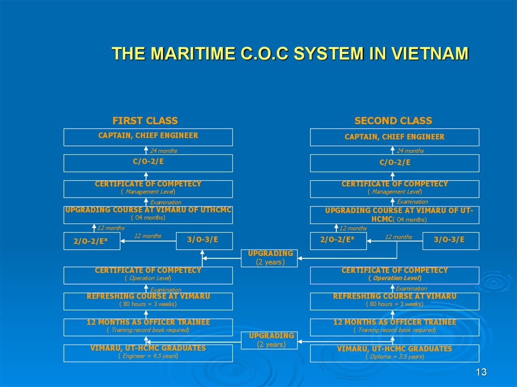 THE MARITIME C.O.C SYSTEM IN VIETNAM