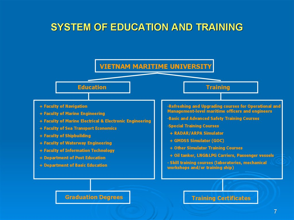 SYSTEM OF EDUCATION AND TRAINING