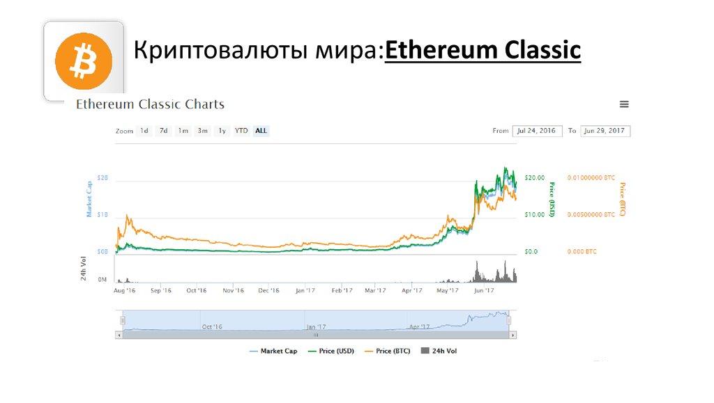 Прогноз На Bitcoin