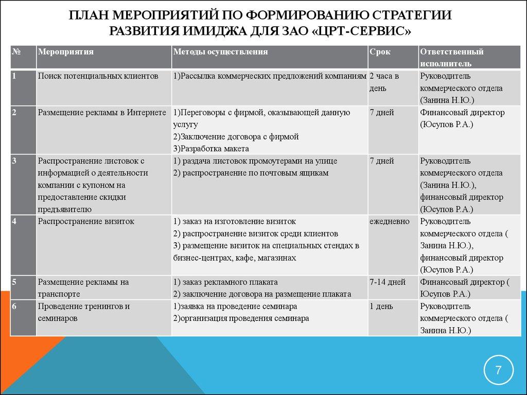 Разработка стратегии развития ЗАО ЦРТ сервис презентация онлайн  План мероприятий по формированию стратегии развития имиджа для ЗАО ЦРТ Сервис