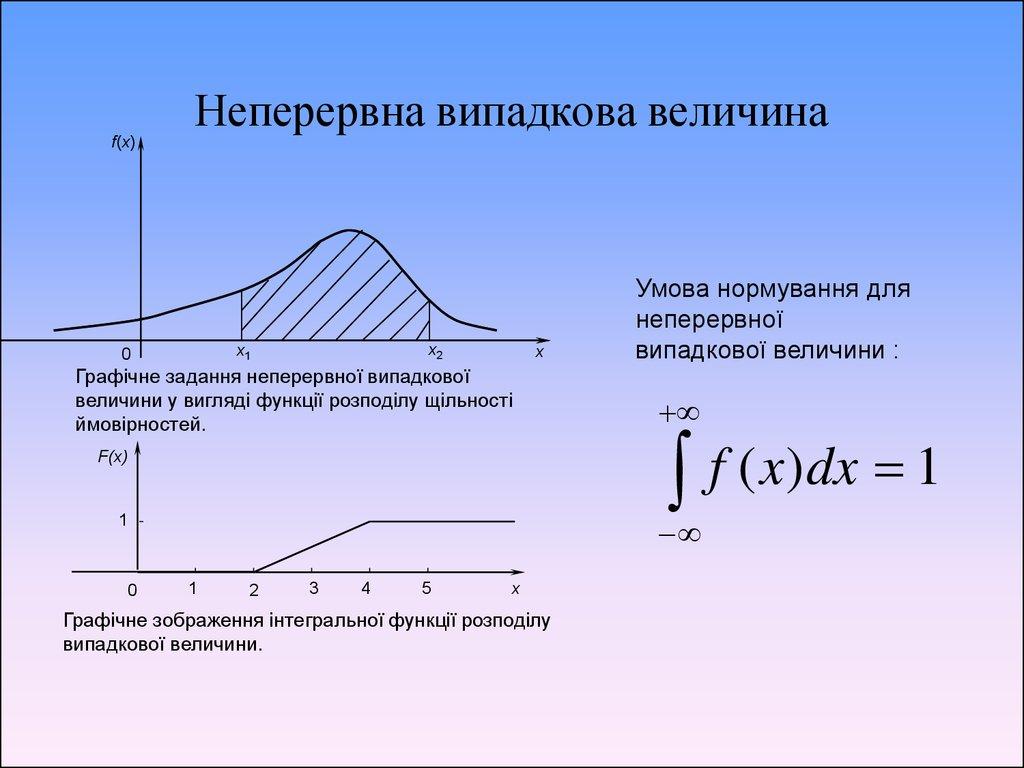дать определение функции распределения случайной величины и укажит