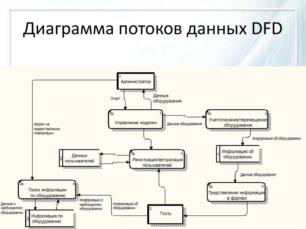представляет собой диаграмму dfd