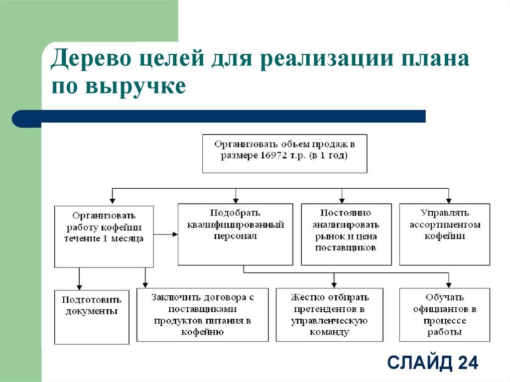 Цели бизнес плана кафе бизнес план реализации оборудования