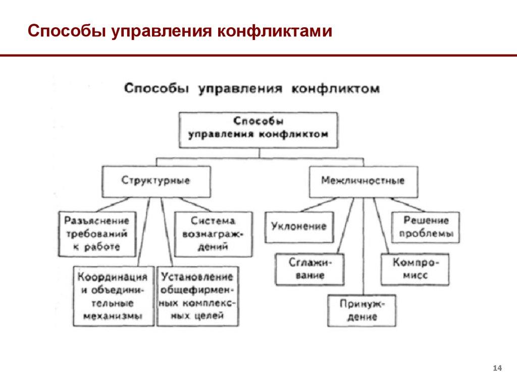реферат на тему способы управления конфликтами сегодня производители выпускают