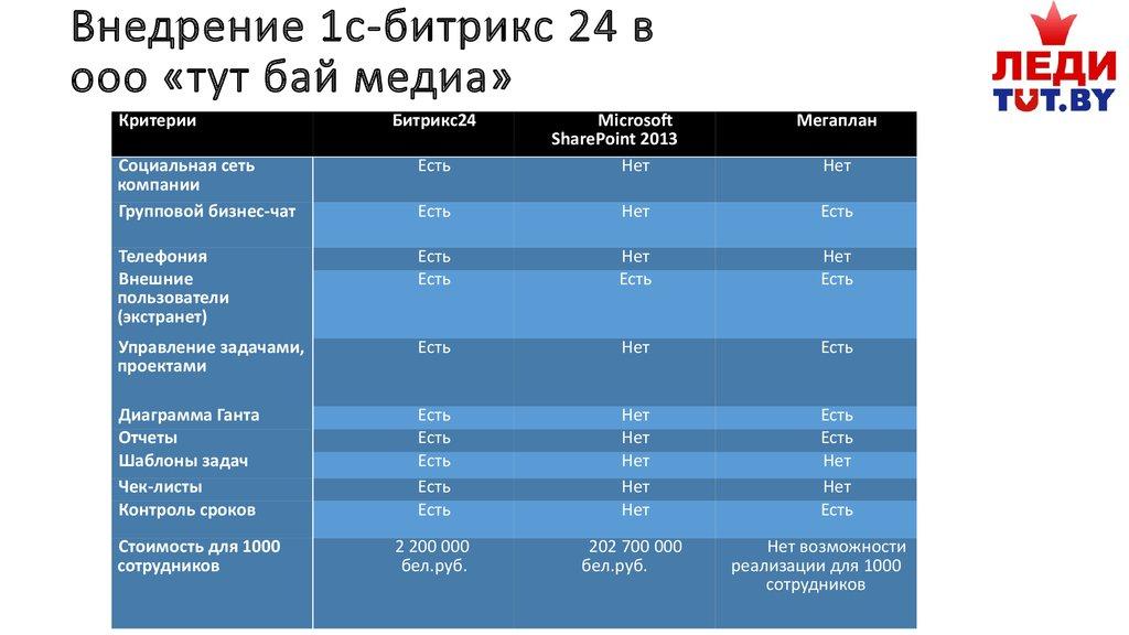 Отчет по организационно экономической практике в ООО ТУТ БАЙ   Внедрение 1с битрикс 24 в ооо тут бай медиа