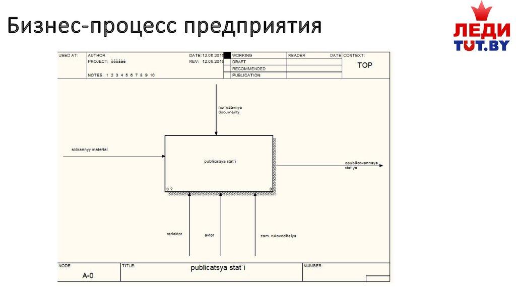 Отчет по организационно экономической практике в ООО ТУТ БАЙ   Бизнес процесс предприятия