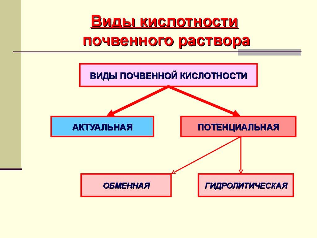 типы кислотности почв