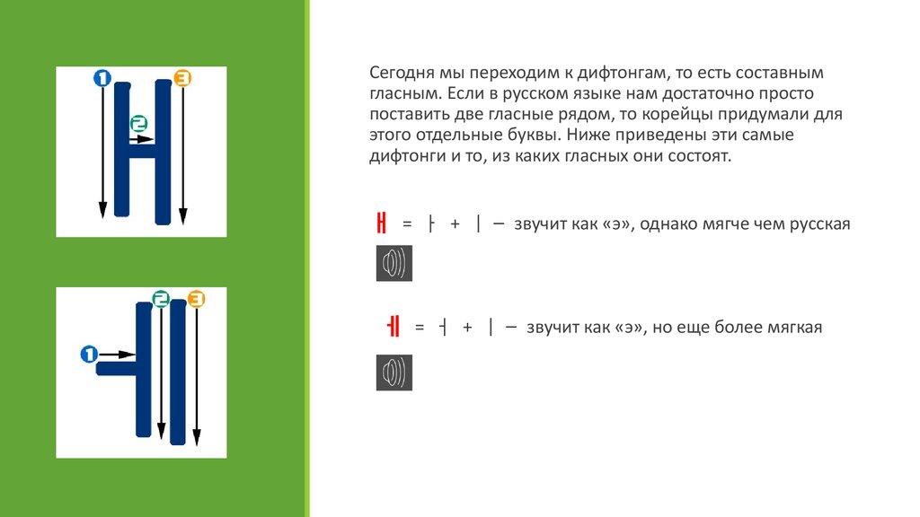 8ed6c6836cafc Если в русском языке нам достаточно просто поставить две гласные рядом, то  корейцы придумали для этого отдельные буквы. Ниже приведены эти самые