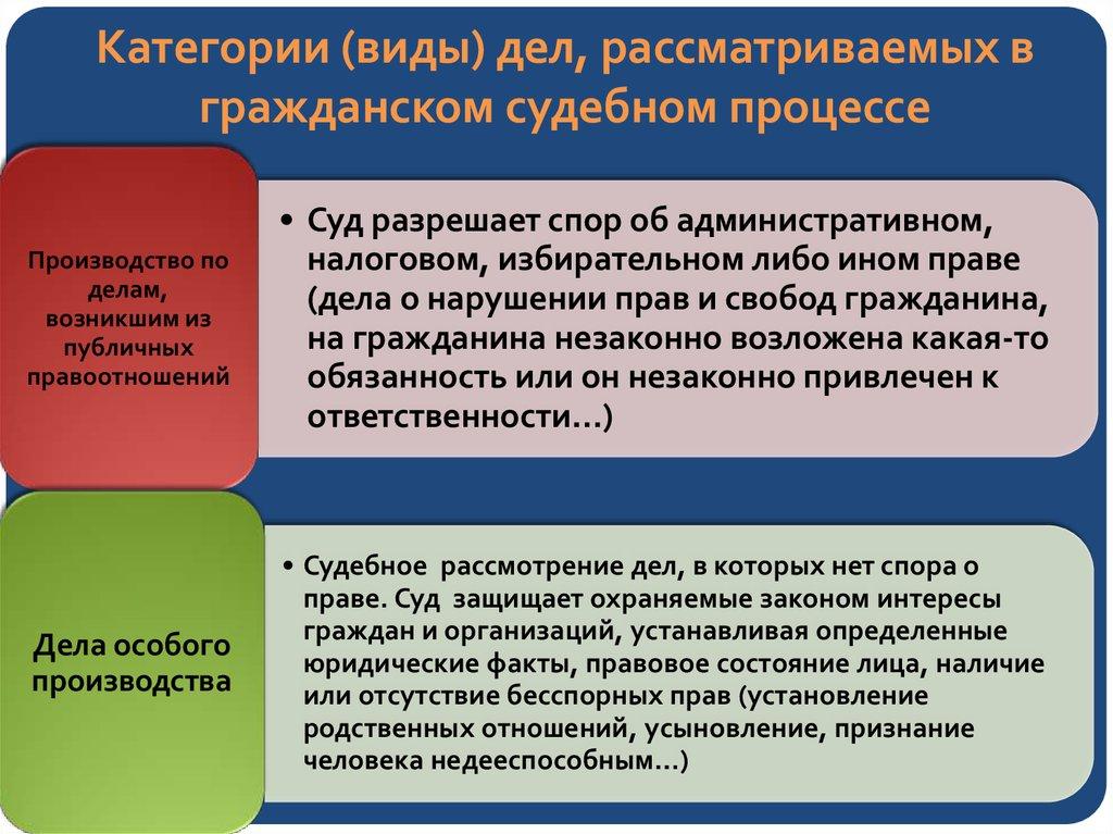 Производство из административных и иных публичных правоотношений в арбитражном процессе была
