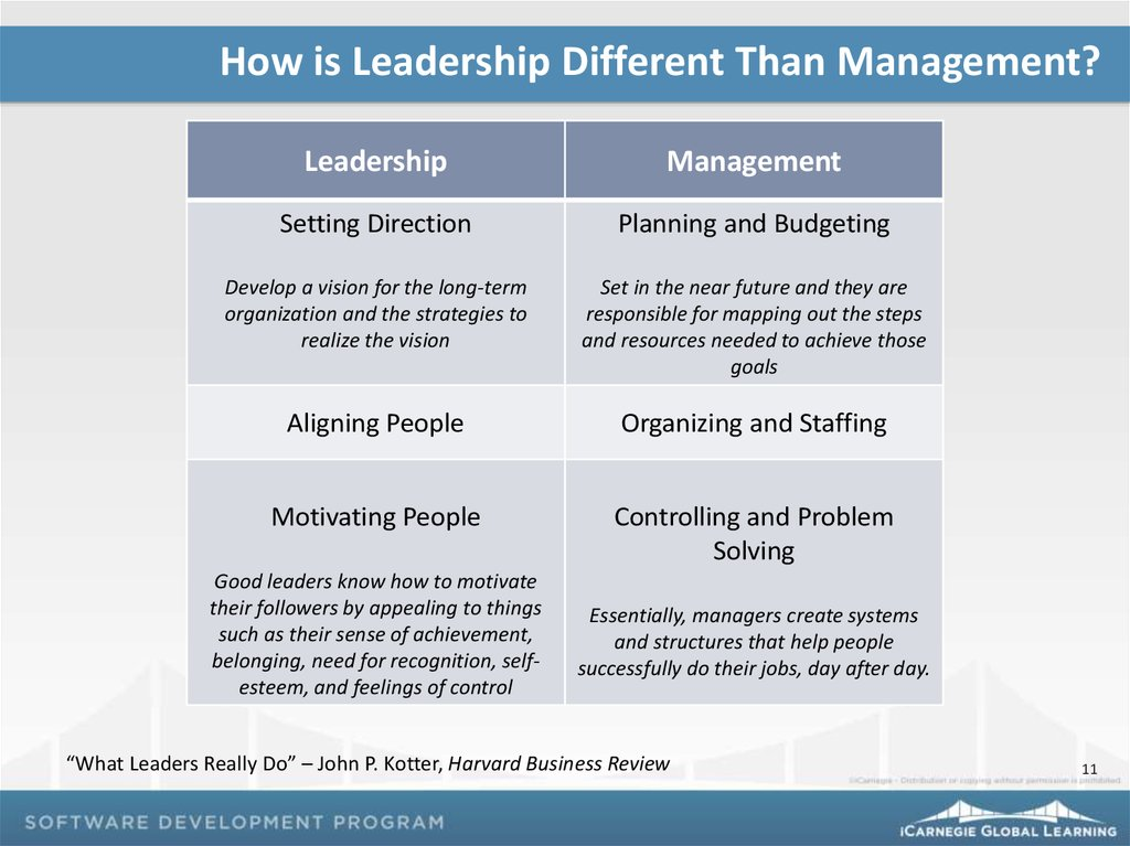leadership principles online presentation