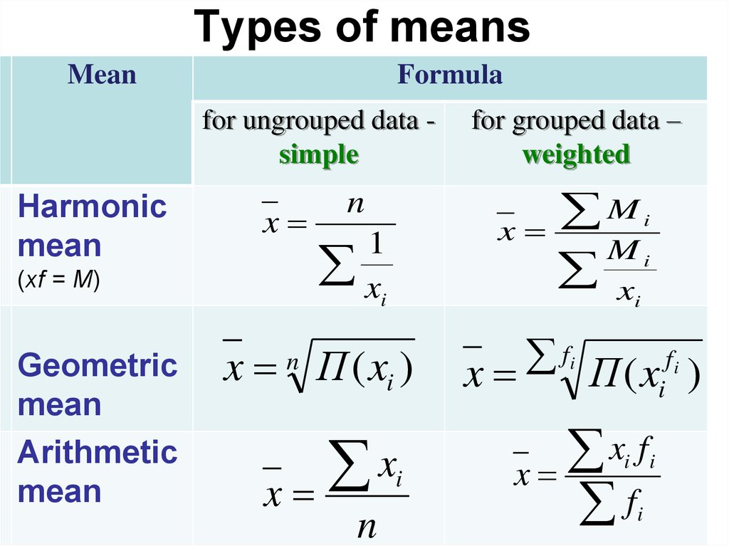 Worksheet Formula For Ungroup And Group Data Mode Maen Median Harimic Mean Geometric Mean the mean values types of means formula for ungrouped data simple harmo