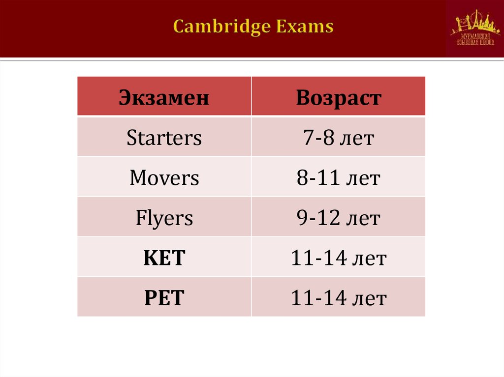 writing and cambridge international examinations University of cambridge international examinations  0510 english as a second language 0510/22 paper 2 (reading and writing – extended), maximum raw mark 84 this mark scheme is published as an aid to teachers and candidates, to indicate the requirements of.