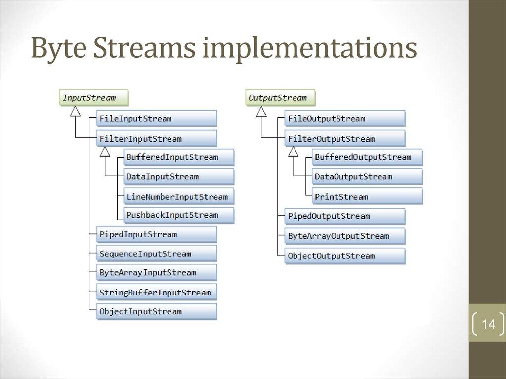 Java input output-library - online presentation
