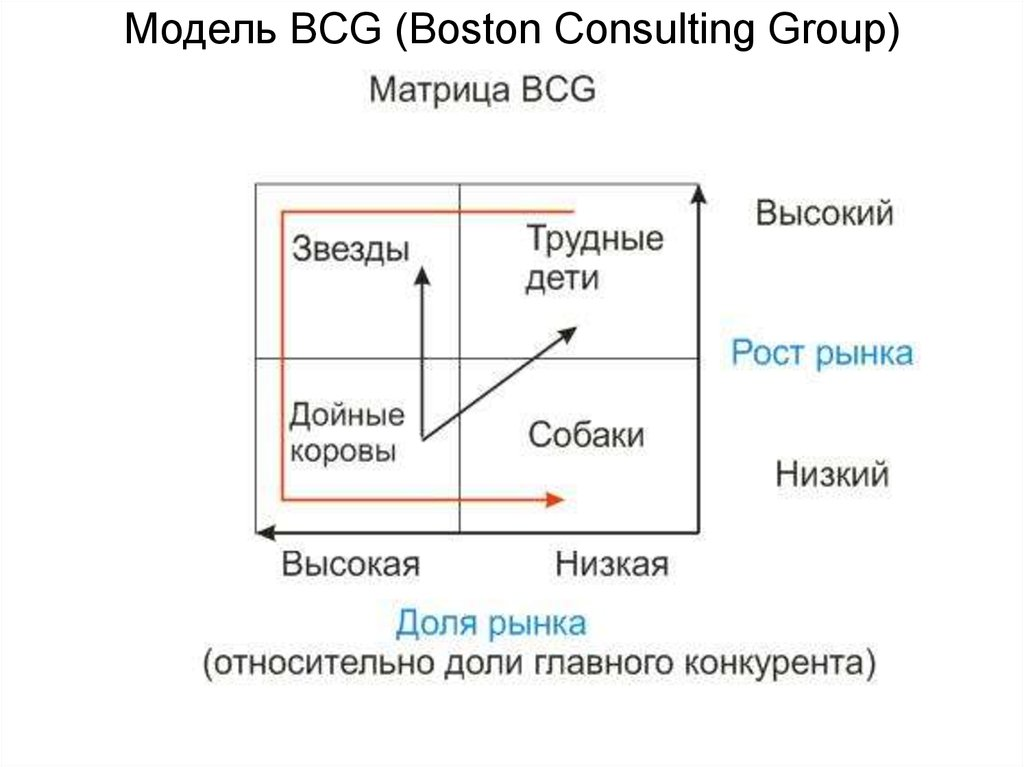 bcg model Quizlet provides boston consulting group (bcg) matrix activities, flashcards and games start learning today for free.
