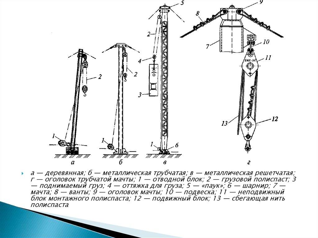 Якоря и опорные площадки под монтаж промышленного оборудования