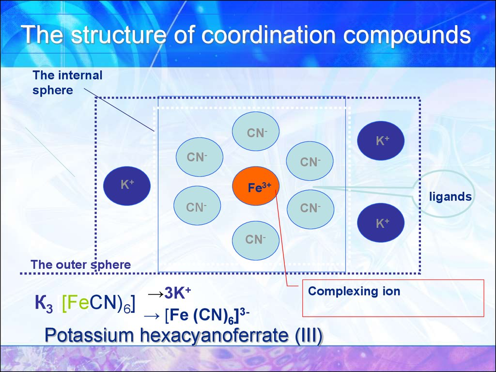 The structure of coordination compounds