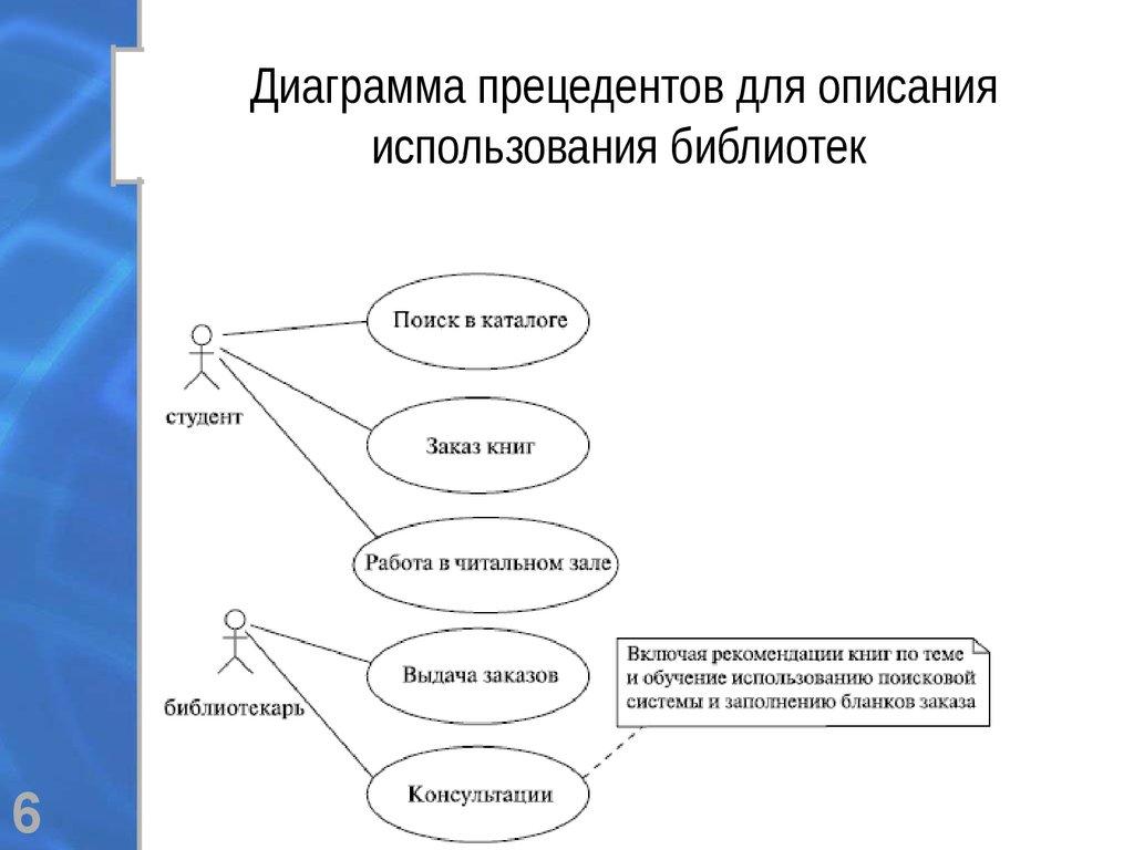 диаграмма прецедентоа интернет магазин субъектом межличностного