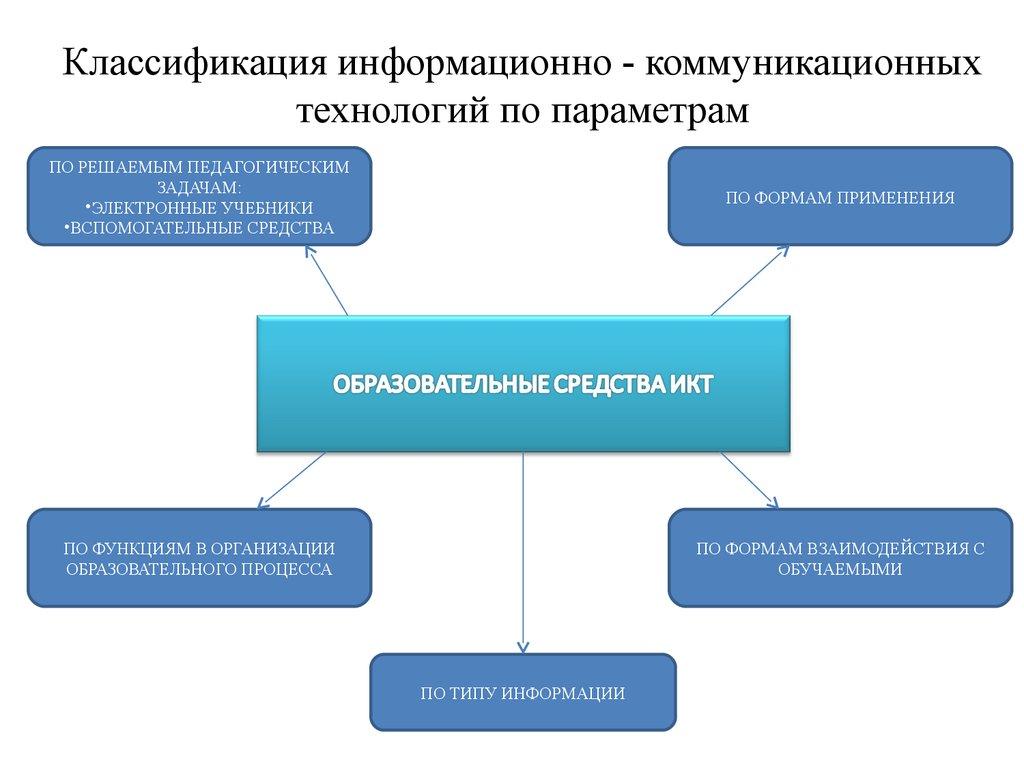 Аттестационная работа Место информационно коммуникативных  3