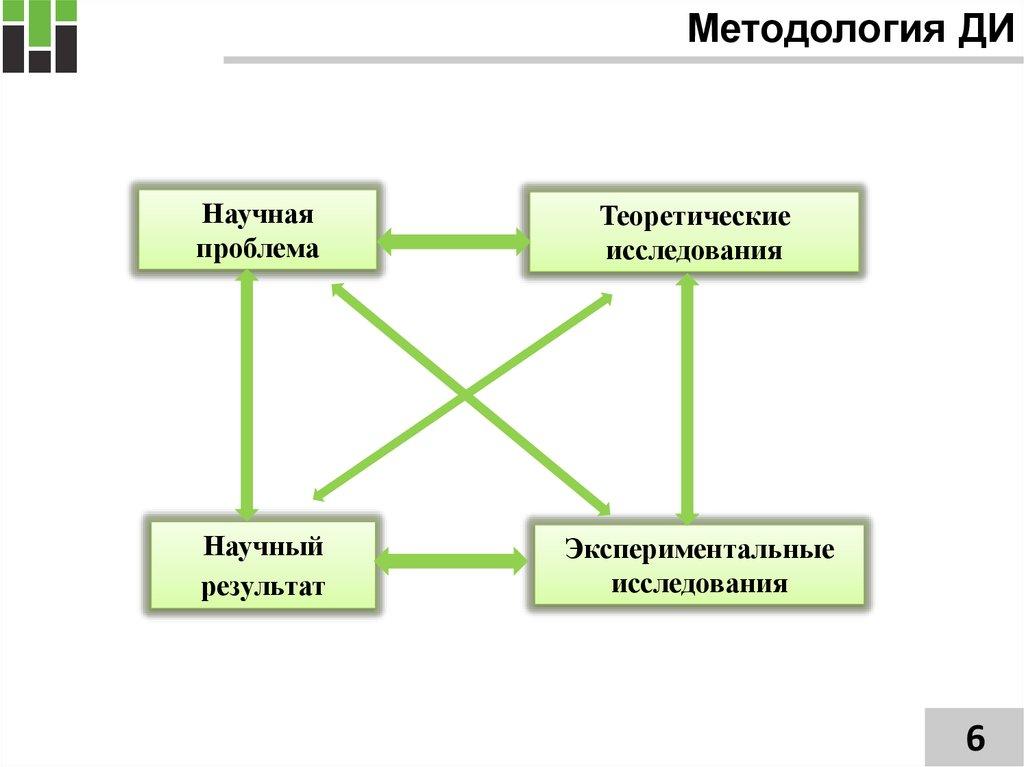 Методология подготовки и написания диссертации online presentation Методология ДИ Научная проблема Теоретические исследования Научный результат Экспериментальные исследования