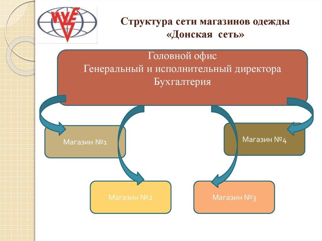 Структура Сети Магазинов