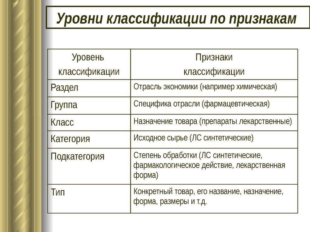 классификация товаров реферат