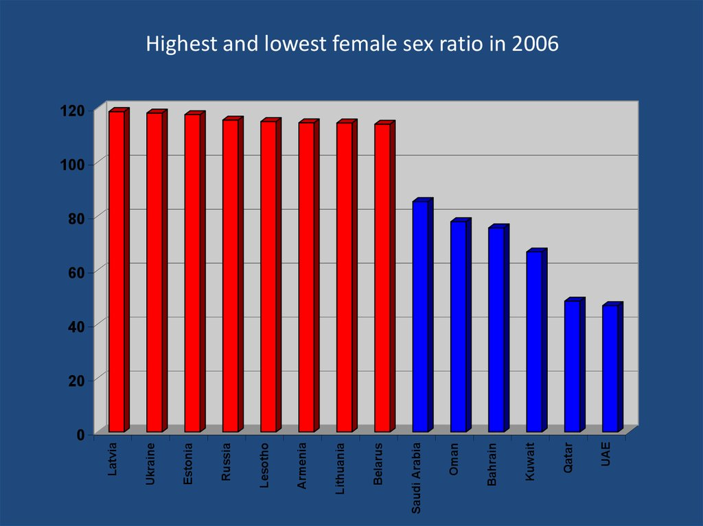 Highest and lowest female sex ratio in 2006