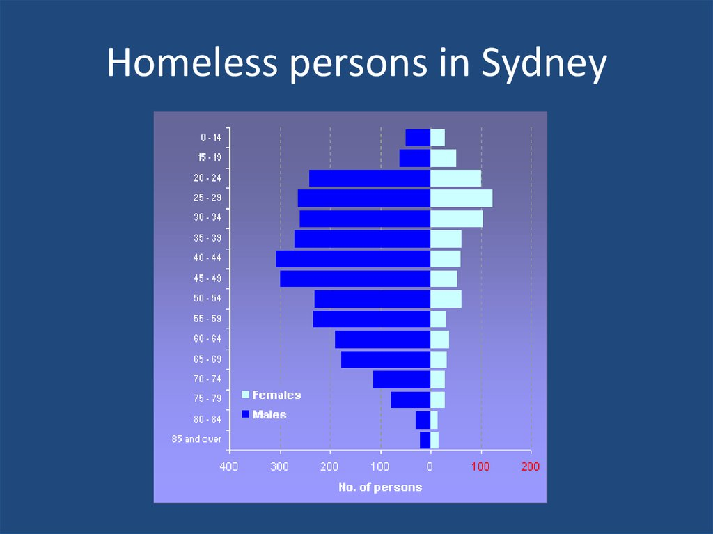 Homeless persons in Sydney