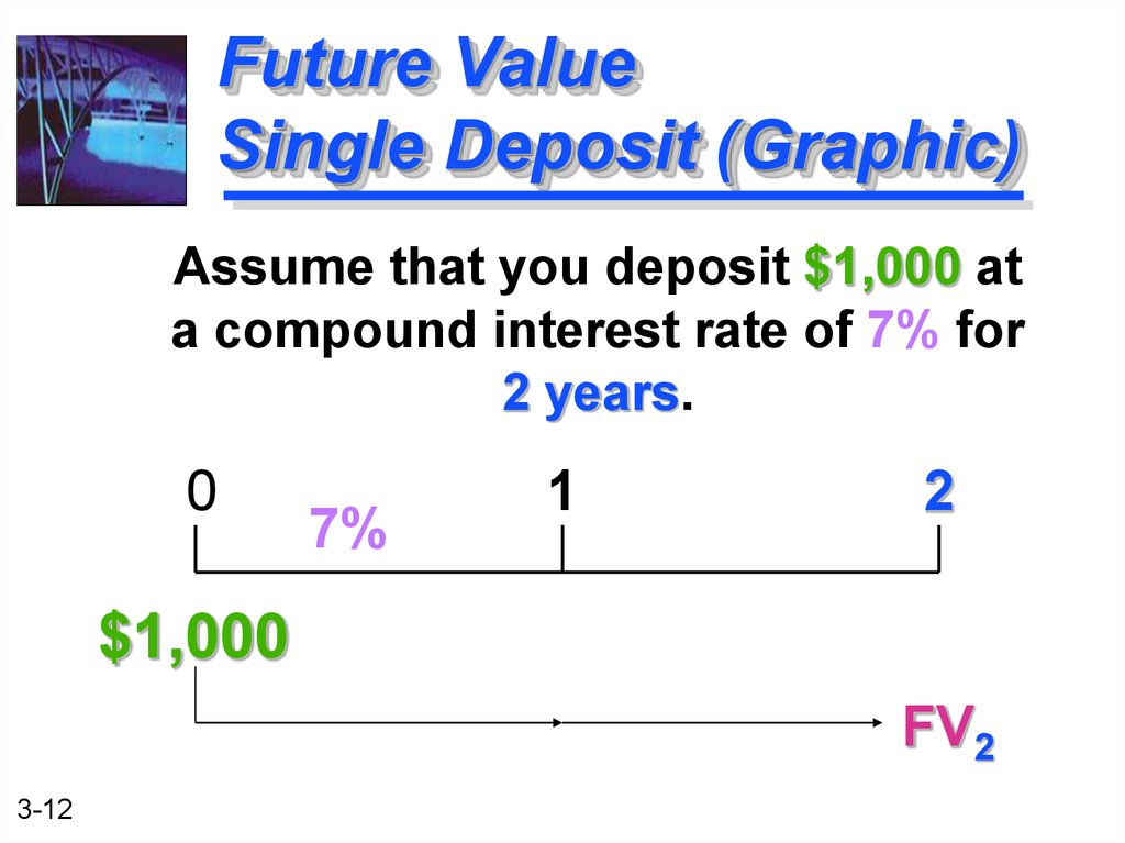 Future Value Single Deposit (Graphic)