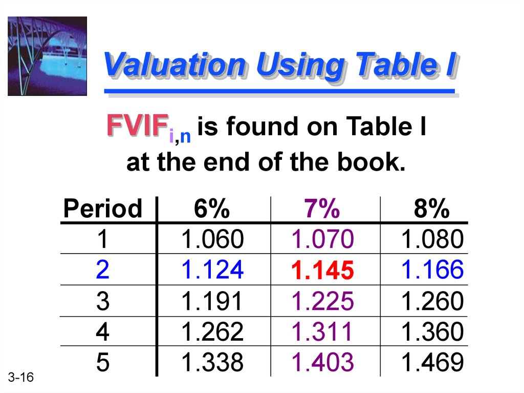 Valuation Using Table I