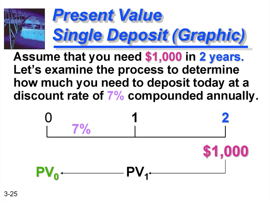 Present Value Single Deposit (Graphic)
