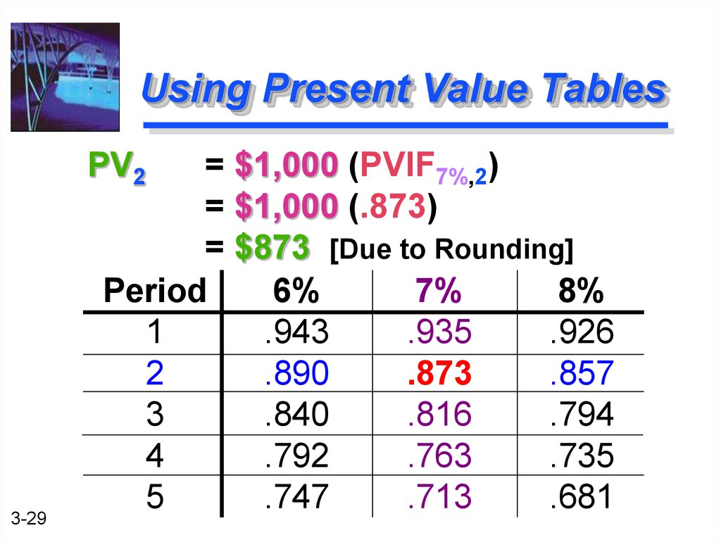 time value of money tables pdf