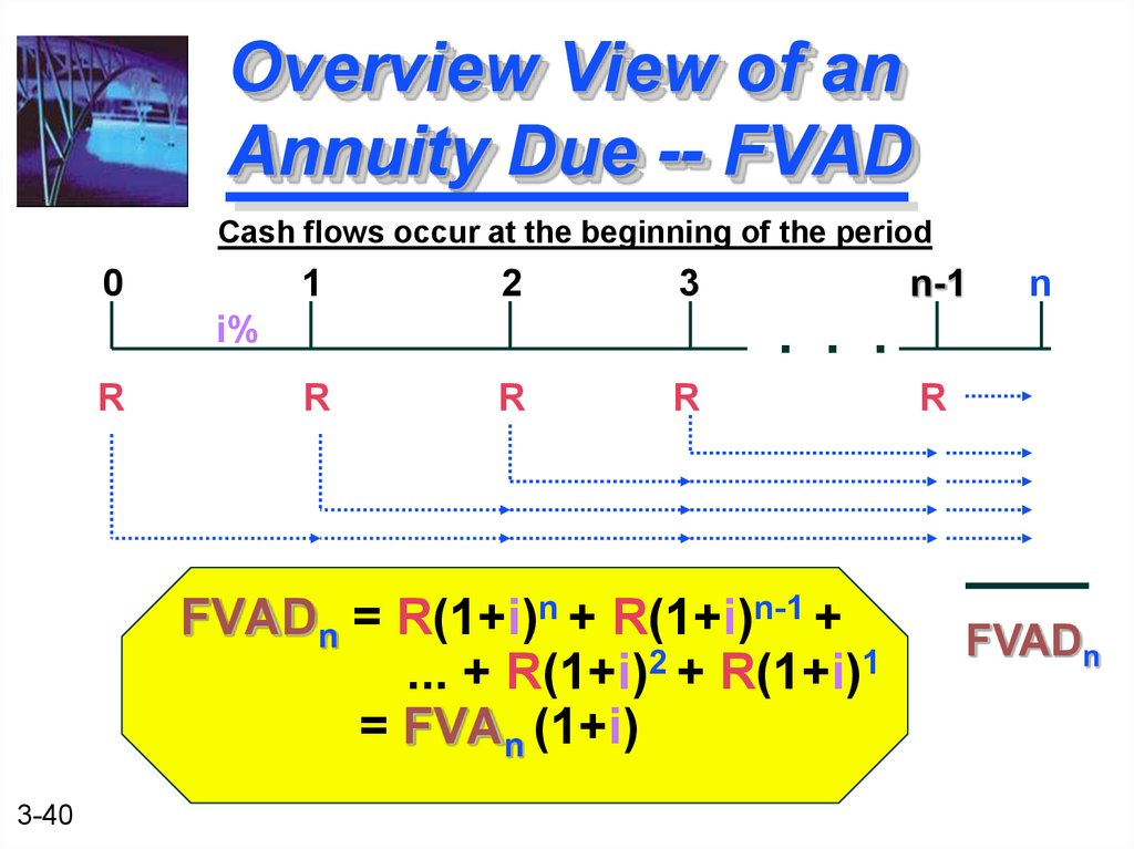 Overview View of an Annuity Due -- FVAD
