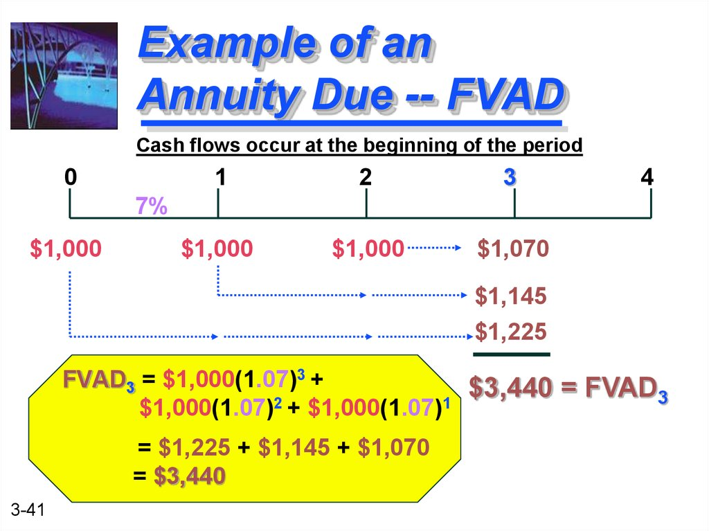 Example of an Annuity Due -- FVAD