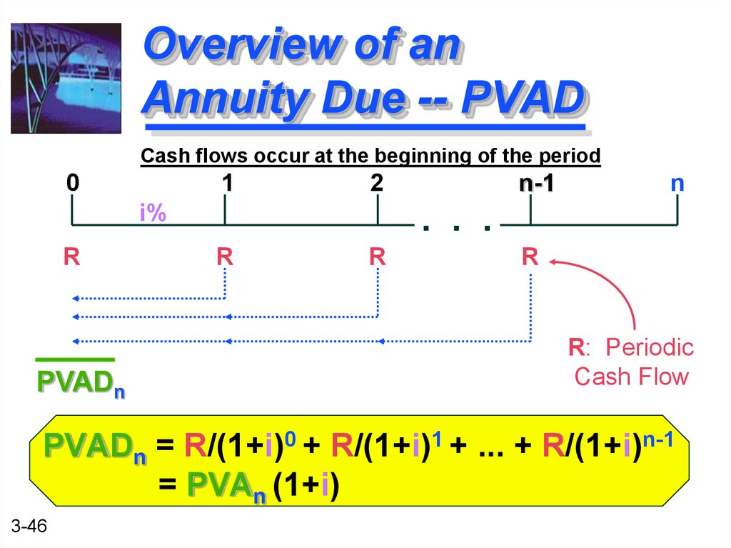 Overview of an Annuity Due -- PVAD
