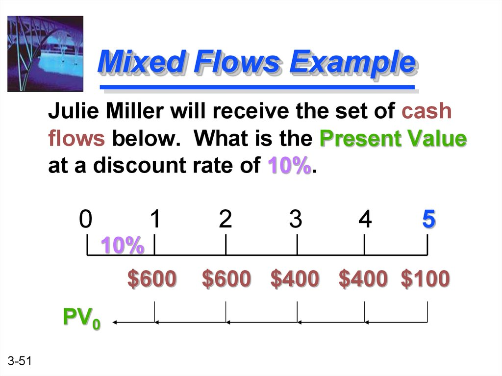 describe the relationship between future value and interest rate