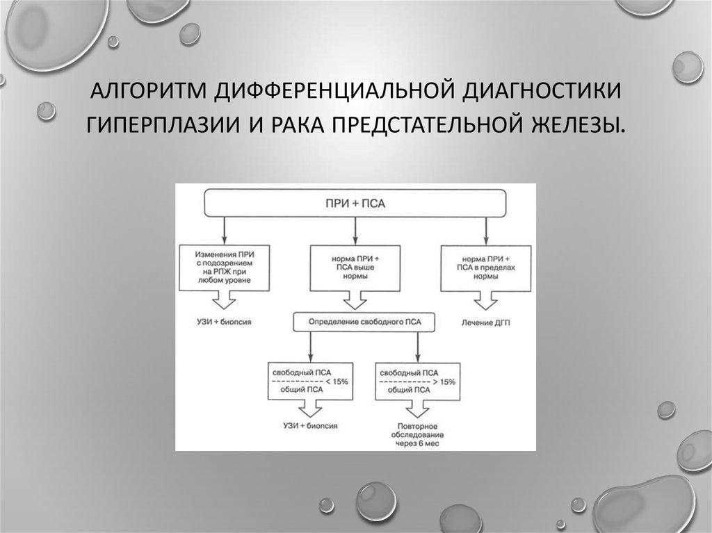 Дифференциальный диагноз простатита и аденомы
