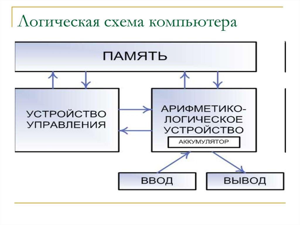 Схема компьютера фон неймана
