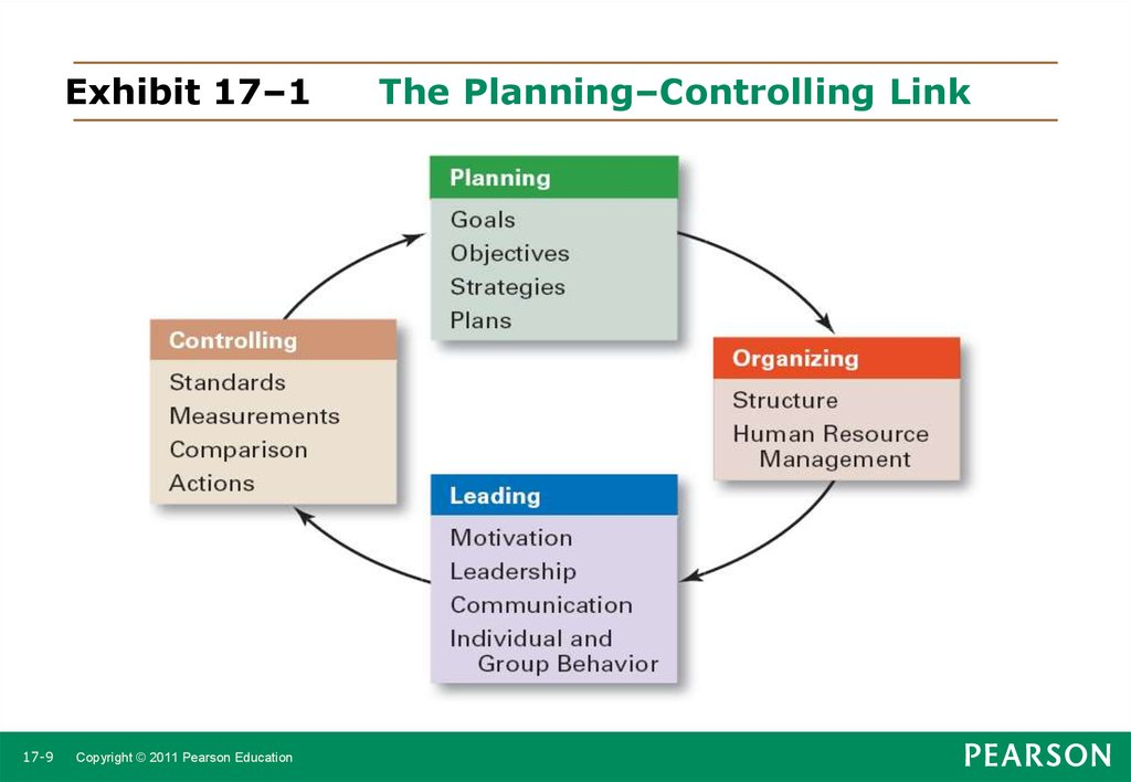 planning and control in an organization Types of control in an organization learning objectives • define organizational control, and describe the four steps of the control process • identify the main output controls, and discuss their advantages and disadvantages as means of coordinating and motivating employees.