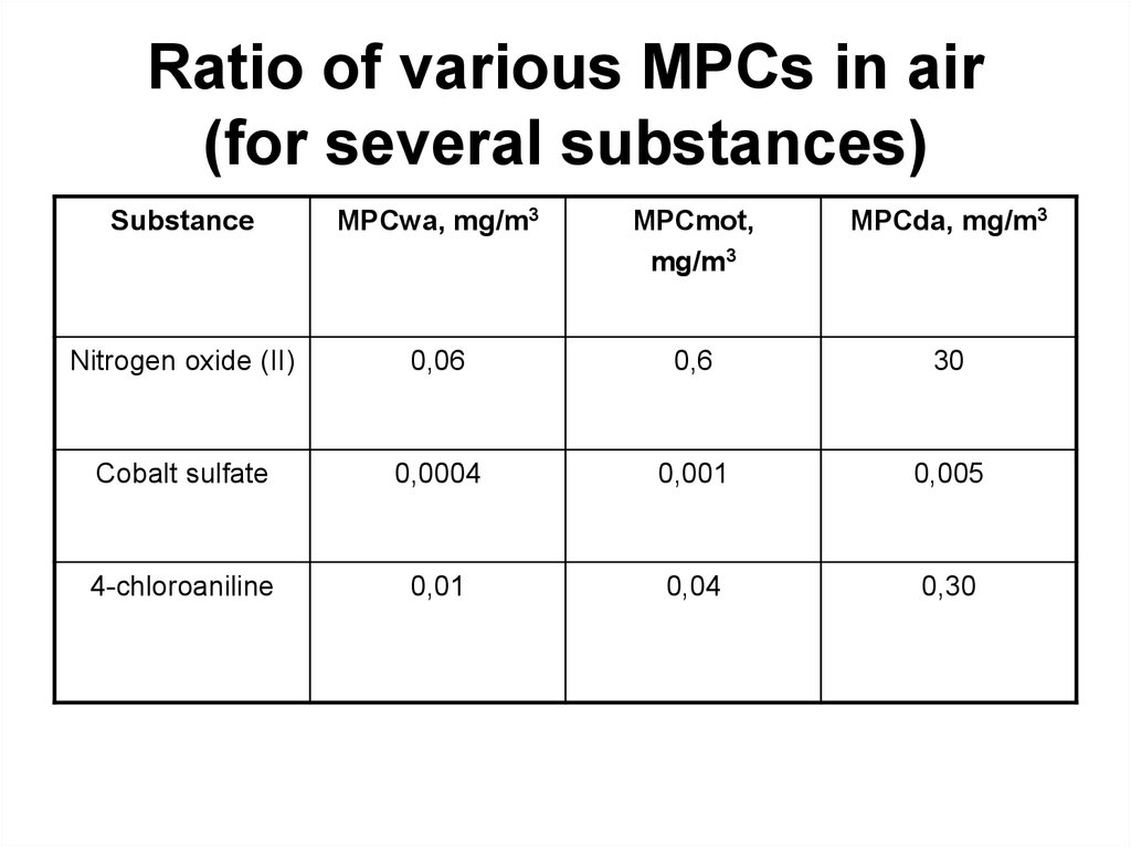 Ratio of various MPCs in air (for several substances)