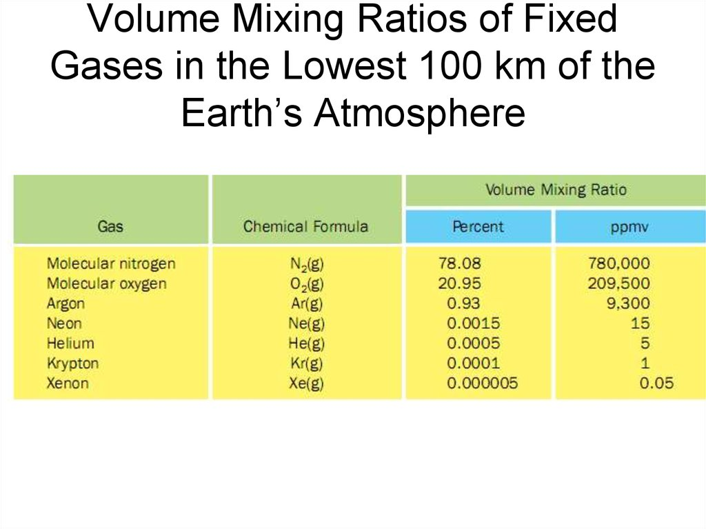 Volume Mixing Ratios of Fixed Gases in the Lowest 100 km of the Earth's Atmosphere