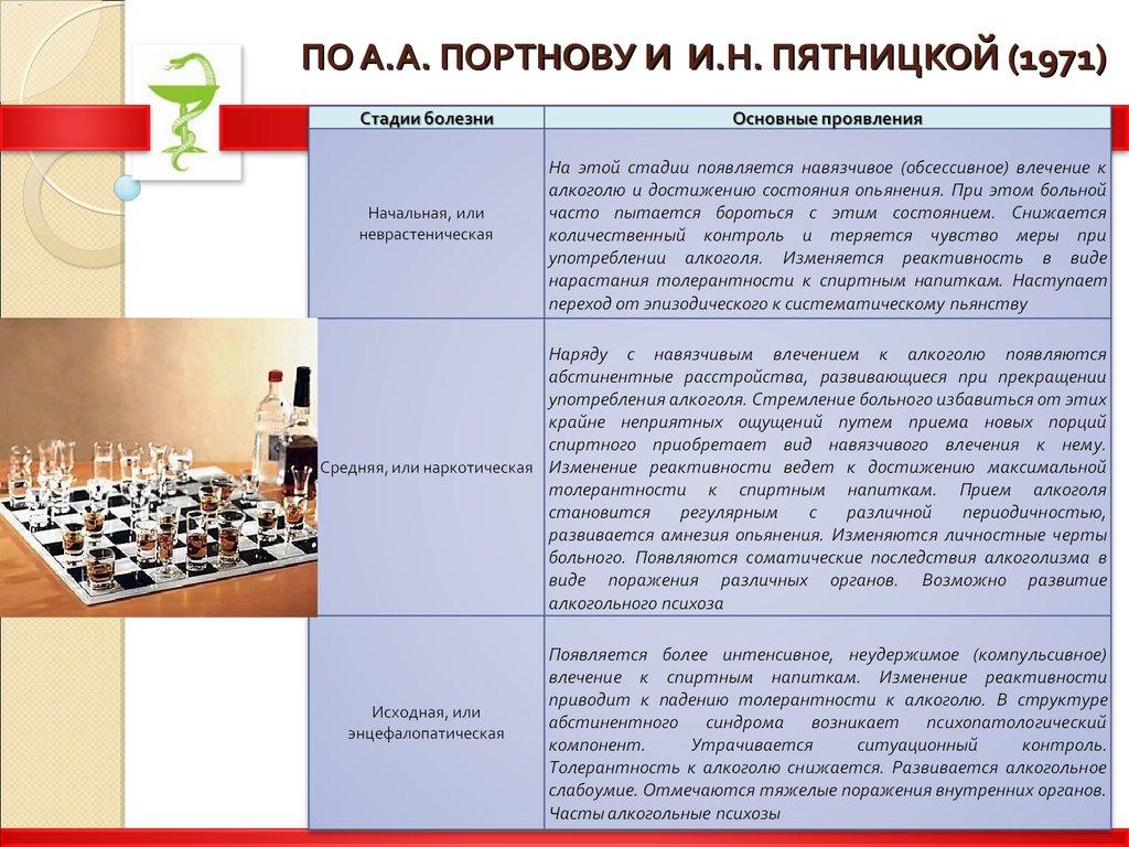 Классификация алкоголизма по пятницкой лечение кодирование алкоголизма в Москве