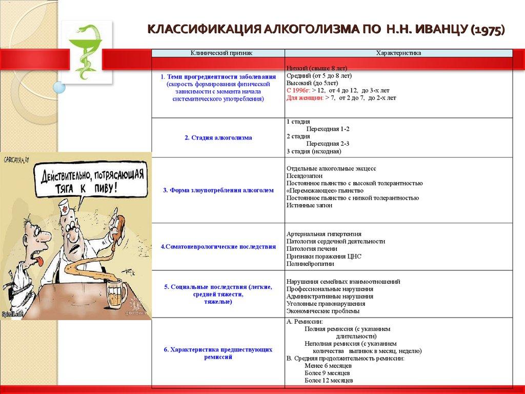 Классификация алкоголизма н.н.иванца подшивание от алкоголизма в луганске