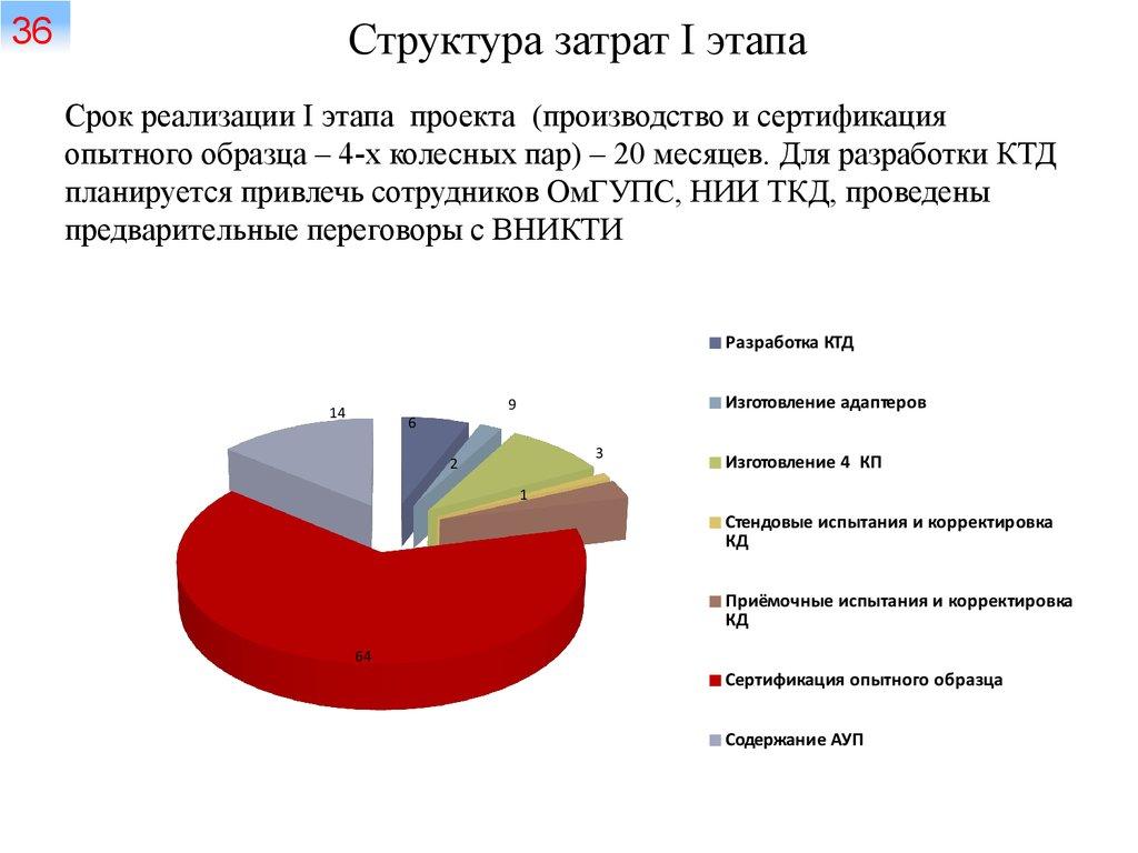 структура затрат картинка