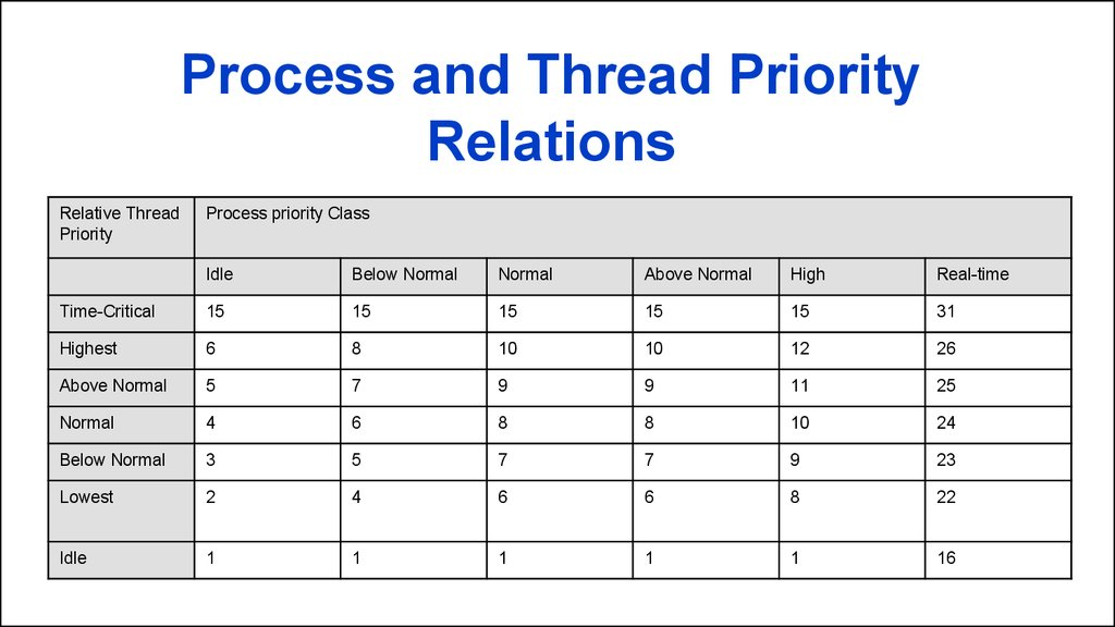 Process and Thread Priority Relations